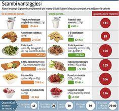 tabella associazione alimenti per dimagrire