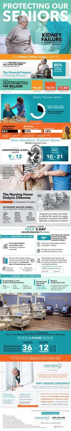 Aging Population, Kidney Failure, Dialysis, Data Visualization, New Model, Clinic, Innovation, Health Care, Social Media