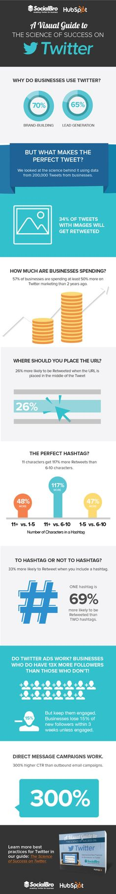 The Science of Twitter Success [Infographic] (by HubSpot)