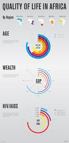 Quality of Life in Africa Infographic by Daniel Wong, via Behance