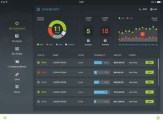 Dashboard – Anke Mackenthun, via Dribbble
