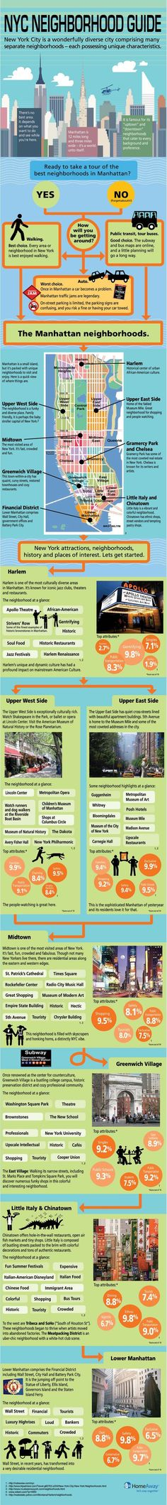 NYC Neighborhood Guide Infographic. Check out what the locals do.