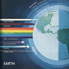 Penetration of radio waves, (visible) light, cosmic rays and high energy particles in Earth's atmosphere.