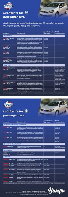 Lubricants for passenger cars. - Fuchs-Lubricants for passenger cars. - Fuchs