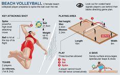 Beach Volleyball Guide - Tactics & Techniques for Beginners... #beachvolleyball
