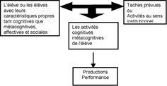 Métacognition et réussite des élèves - Les Cahiers pédagogiques