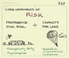 Core components of risk. Your preference for risk. Kaizen, Hindsight Bias, Loss Aversion, 6 Sigma, Cognitive Bias, Behavioral Economics, Critical Thinking Skills, Risk Management, Psychology Facts
