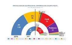 El partido de Iglesias alcanza los 51 escaños, mientras PSOE y Ciudadanos empatan a 75, según la nueva estimación del Observatorio Continuo de Jaime Miquel para 'Público', que toma en cuenta la matriz completa del último Barómetro Preelectoral del CIS. El PP pierde la confianza de 4,2 millones que le votaron en 2011 y se queda en 118 diputados.