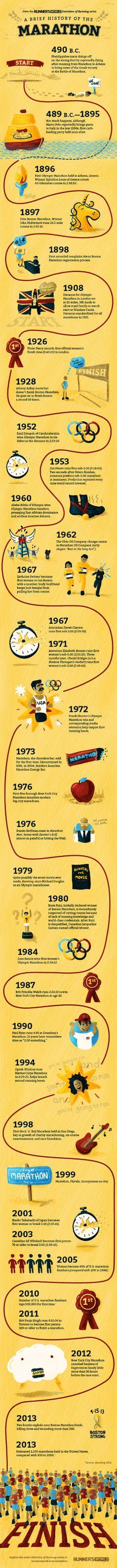 La historia de la Maratón (Infografía) - Palabra de Runner