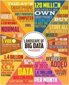 Landscape of Big Data #infografia #infographic #internet