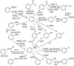 Aromatic reaction Map