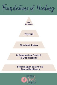 Your story is important and creates the foundation for personalized nutritional therapy recommendations. Each of us has a unique genetic composition that requires an individualized approach so that you with our body instead of against it. Digestion is the root of many chronic conditions. Correct nutritional deficiencies and insufficiencies to prime your metabolic pathways so that your body can work. Emphasize the importance of rest, recovery, relationships, and whole mind-body wellness. Food Sensitivity Testing, Ibs Diet, Estrogen Dominance, Insomnia Remedies, Hormone Balancing, Health Eating, Brain Health, Autoimmune Disease, Foundation