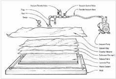 What Equipment and Materials are Required for Vacuum Bagging? - West System