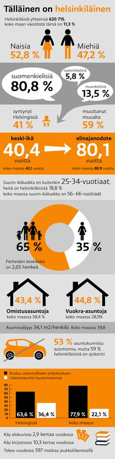 infographic @ Stina Tuominen