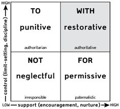 What is Restorative Practice? The fundamental premise of restorative practices is that people are happier, more cooperative and productive, and more likely to make positive changes when those in authority do things with them, rather than to them or for them.