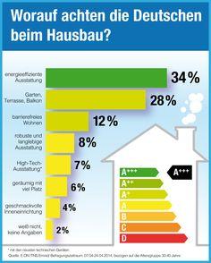 Laut einer Umfrage von www.eon.de achten die Deutschen beim #Hausbau am meisten auf #Energieeffizienz