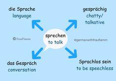 Learn Dutch, Learn German, German Grammar, German Words, Study German, Word Map, Grammar Tips, German Language Learning, Mind Maps