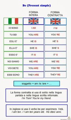 The Italian language, similar to other foreign languages one is estranged to can be learned. This isn't saying though that learning can be easy but it isn't difficult too. There are just some simple ways needed to get used to before a Italian Verbs, Italian Grammar, Italian Vocabulary, Italian Phrases, English Vocabulary Words, Italian Language, English Grammar For Kids, English Reading, Learn English Words