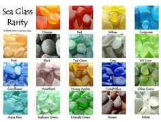 Beach Glass Collecting Rarity Chart Collecting Beach Glass,westcoastseaglass.com.
