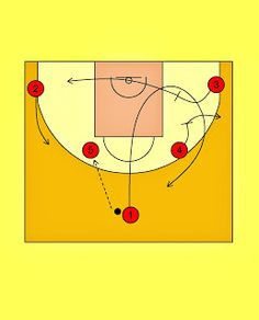Pick'n'Roll. Resources for basketball coaches.: Laboral Kutxa Vitoria 2-High Offense