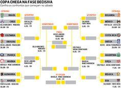 Definidas as oitavas da Copa, confira os possíveis cruzamentos - Esportes - Estadão