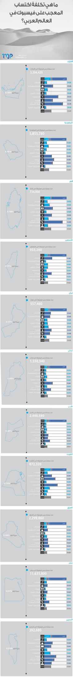 انفوغراف : تكلفة اكتساب المعجب الواحد على صفحة فيس بوك في العالم العربي