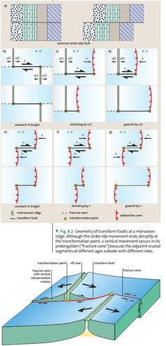Worldlywise wiki unit 2 section b causes and effects of the geometry and physics of movement associated with transform faults in the mid oceanic ridge ccuart Gallery