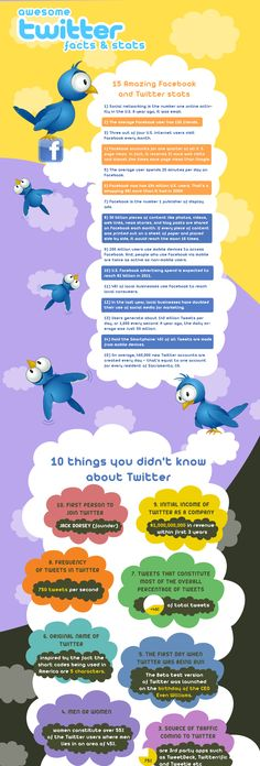 Twitter and Facebook [Infographic] #edusocmedia