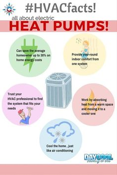 #HVACfacts about heat pumps! Are you deciding on which is the best heating or cooling system for your home? Contact us today! #Daycool is happy to help!
