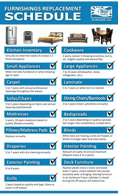 When should you replace items in your rental home? Check out this Furnishings Replacement Schedule to keep your home in top condition! (Suggestions are based on an average life expectancy for a weekly vacation rental and will vary based on the quality of the item or rental frequency.) List provided by Sun Realty of Nags Head, Inc.