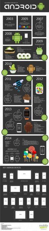 Evolução #Android