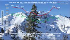 November 2015 Lake Tahoe Real Estate Market Analysis