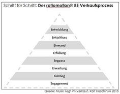 http://berufebilder.de/wp-content/uploads/2015/07/ratiomotion8everkaufsprozess_text.jpg Musik liegt im Vertrieb - 1/3: Rationalität & Emotionen