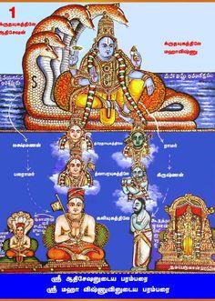 Alwars-Sri JagathGuru Ramanujacharya Vaibhavam