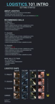 Post with 5531 views. Eve Online Guide, Eve Valkyrie, Space Games, Visual Aids, Lost In Space, Robot Art, Robots, 3d Character, Character Concept
