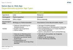 Native-App vs. Web-App: Gegenüberstellung beider App-Typen by TWT www.slideshare.net/TWTinteractive/nativeapp-vs-webapp
