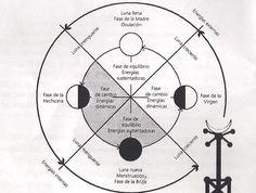 Luna Roja: El diagrama lunar: Luna blanca y Luna roja