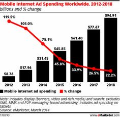 Mobile ad spending on pace to reach $31.45 billion in 2014