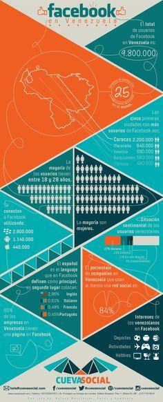 FaceBook en Venezuela #infografia #infographic #socialmedia