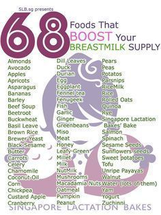 Food to boost your milk supply while lactating Food to increase breast milk Breastfeeding Diet - 68 Foods For New Moms Foods For Breastfeeding: #Breastfeeding diet!! Healthy lactation is vital. As your breast milk is packed with all the vital nutrients es