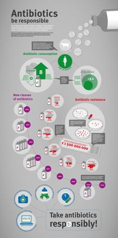 European antibiotic awareness day 2013: Infographics