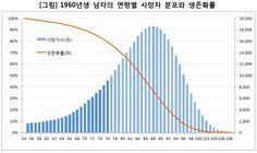60년생 남자생존확률