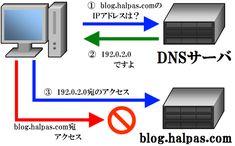 無料で安全なDNSサービスの一覧 | ハルパス