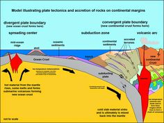 how material from the asthenosphere is transformed into continental crust. | Geology IN