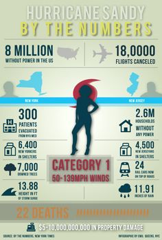 Hurricane Sandy By The Numbers[INFOGRAPHIC]