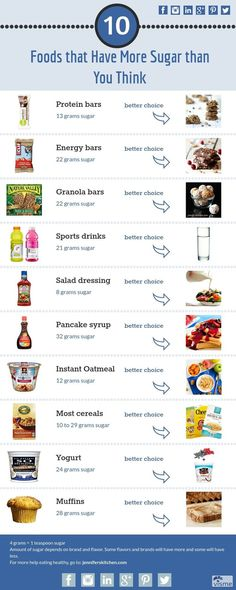 This infographic exposes some of the top 10 foods that are highest in sugar. Understand the truths about some so-called health food such as protein or energy bars, yogurt, and ready-to-eat breakfast cereals and find tips for healthy options. Learn the facts about the effect of eating sugar on the body. Find more information about sugar and how it affects weight loss on the website: jenniferskitchen.com #jenniferskitchen #weightloss #lowsugar #sugarfree #healthyfoods