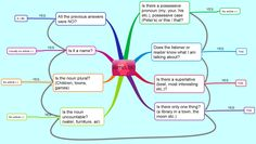 Articles mind map for intermediate students