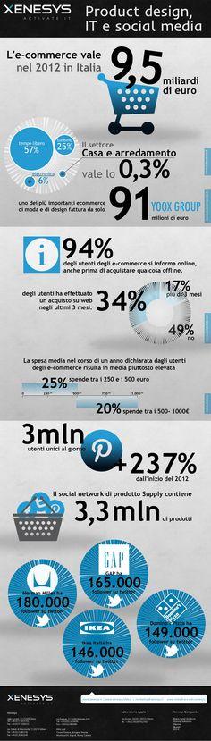 A che punto è l'ecommerce nel design in Italia? Lo stato di fatto nel 2012.