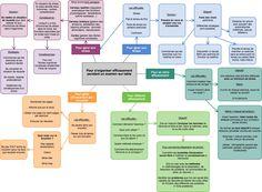 Comment s'organiser efficacement et réussir ses examens sur table ? – Donnez du sens à vos études