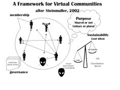 Learning Communities – Reality or Feelgood Factor